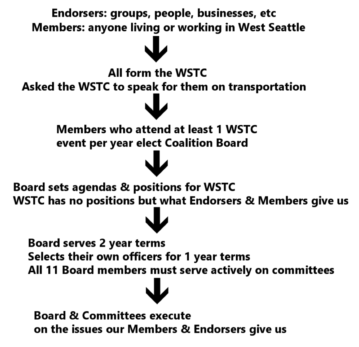 wstc structure 1