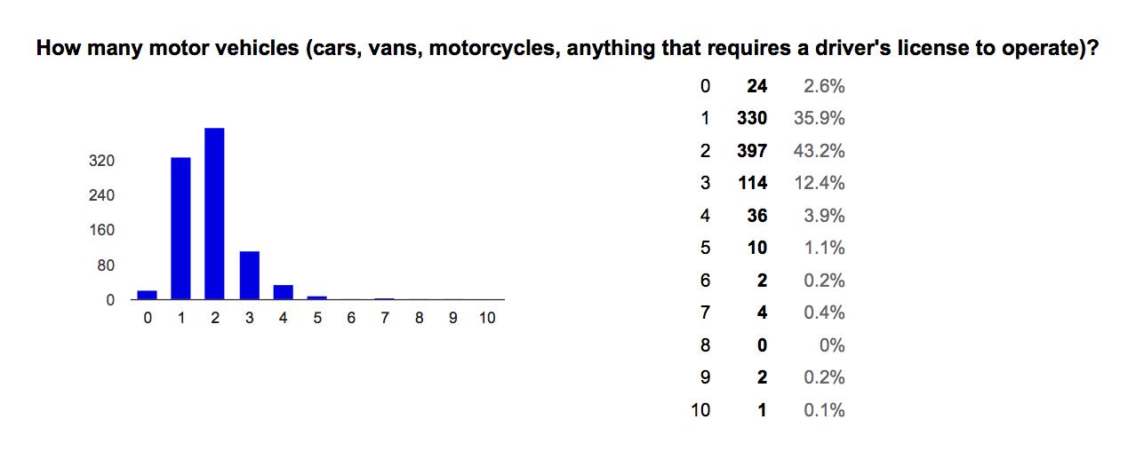 WSTC-survey-01-car-ownership