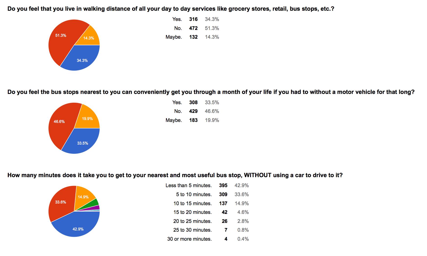 WSTC-survey-01-convenience