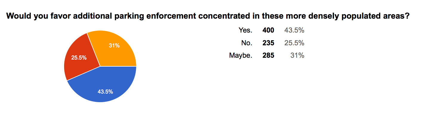 WSTC-survey-01-enforcement