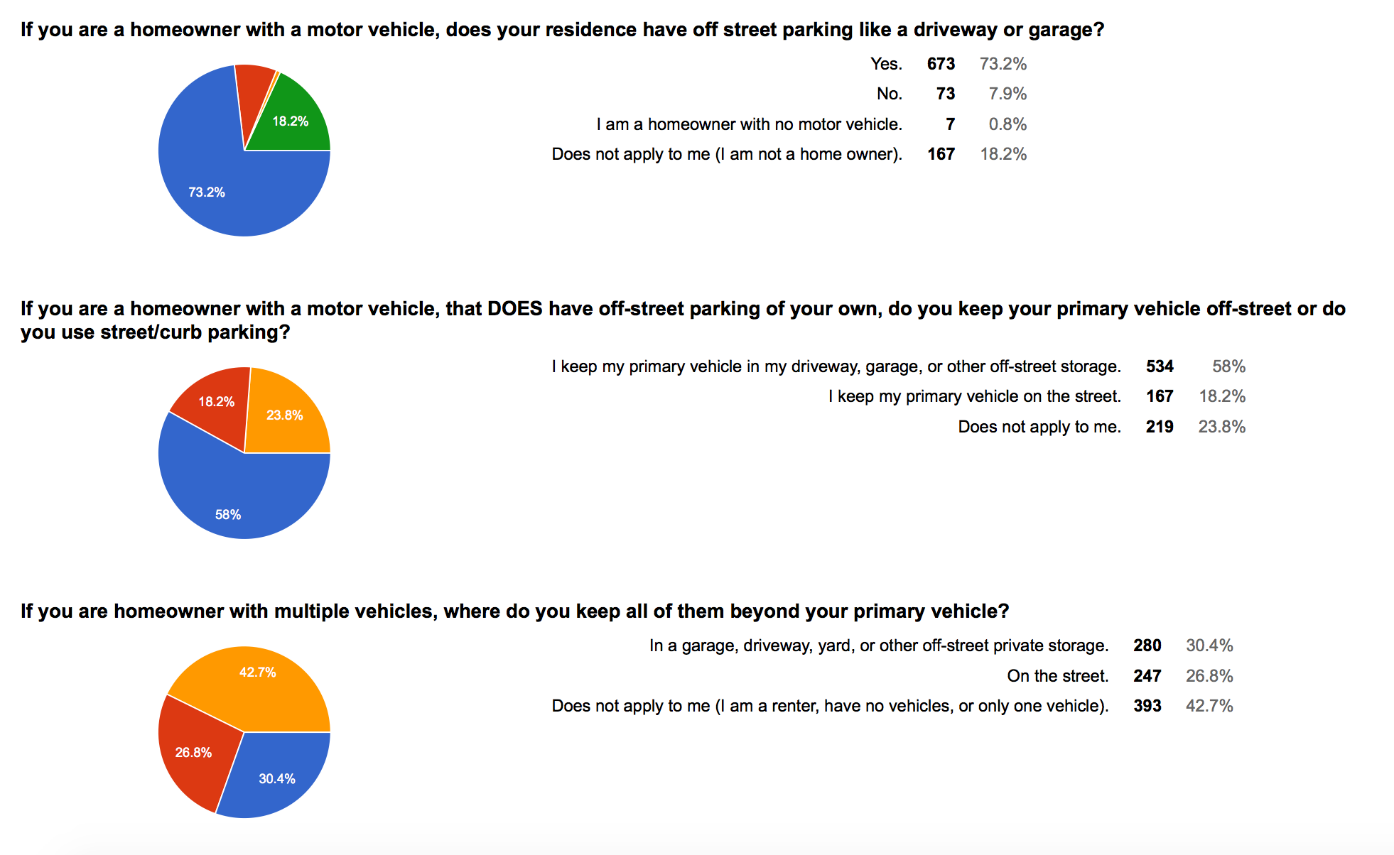 WSTC-survey-01-homeowners-cars