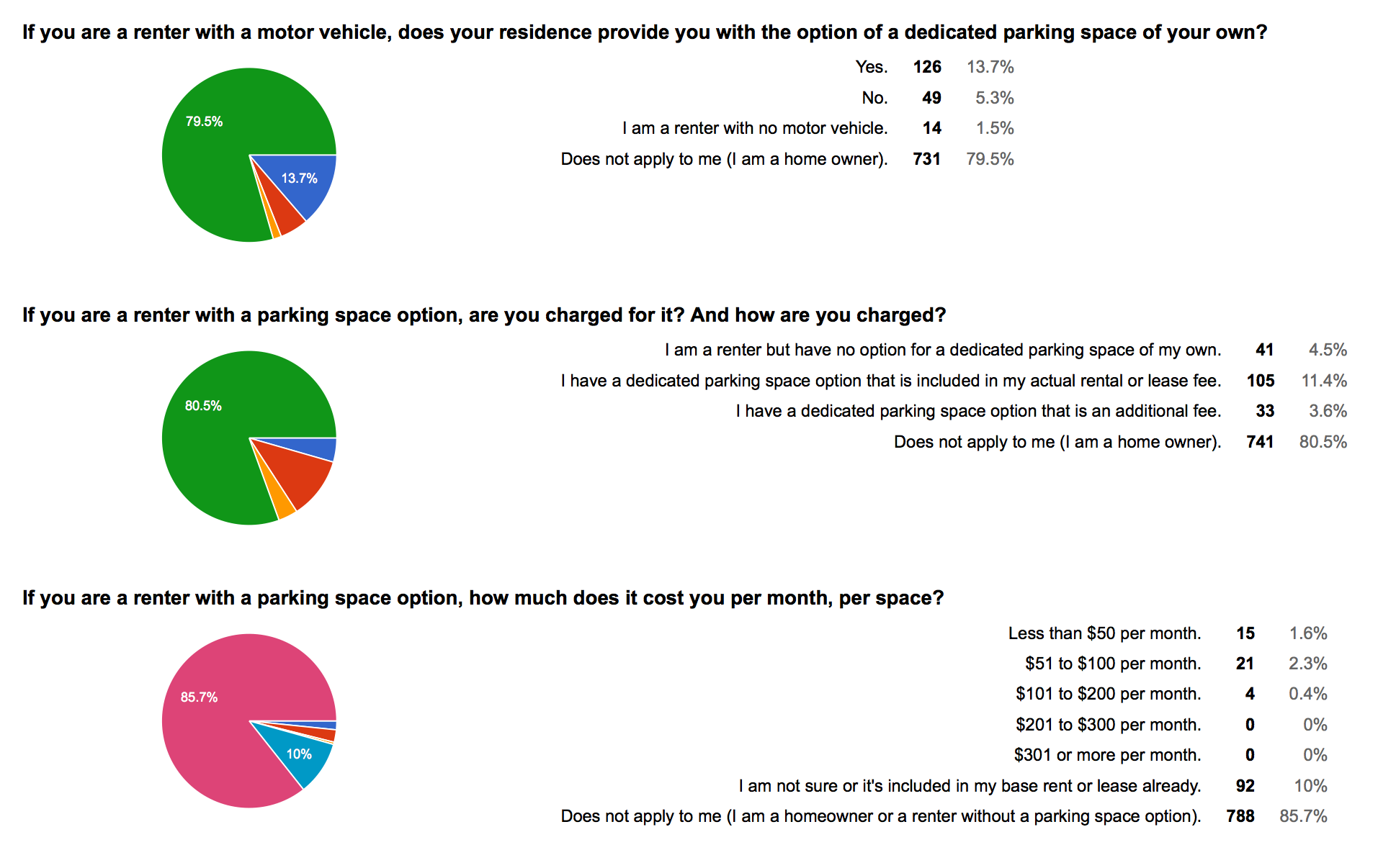 WSTC-survey-01-renters-parking-costs