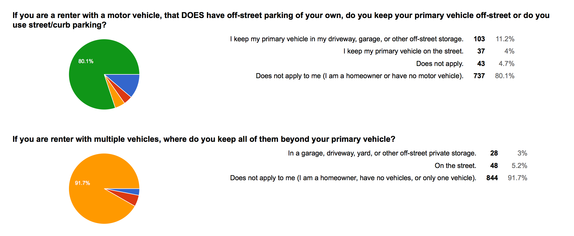 WSTC-survey-01-renters-parking-offstreet